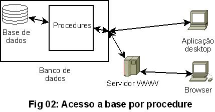 Fig02 Acesso a base por procedure