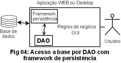 Fig04 Acesso a base por um DAO e persistência